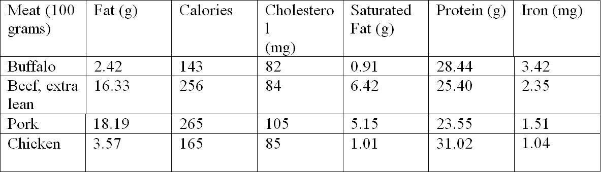 Informacion sobre estudios nutricionales 15NN119-NUTRITION-CHART